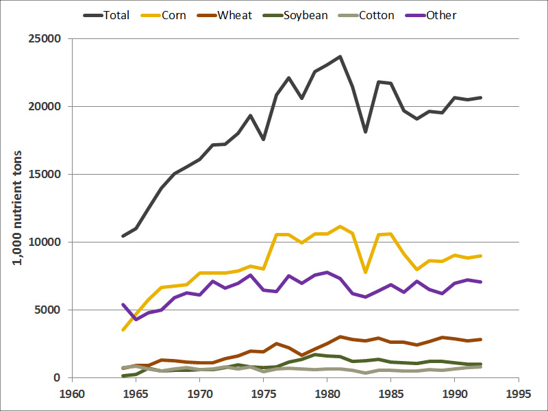 Industrialization of Agriculture - Food Production - Food System