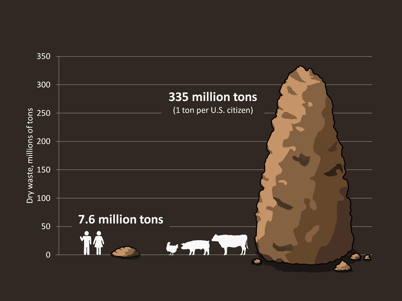 agriculture the food we grow and animals we raise natural resources